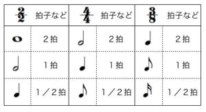 補足説明:拍子と音符の割合