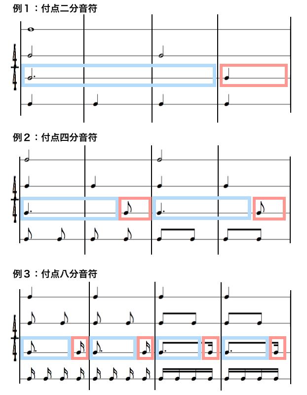 付点音符の比較譜例