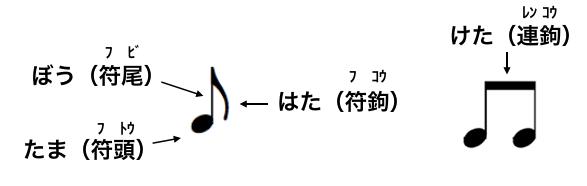 音符の部品名