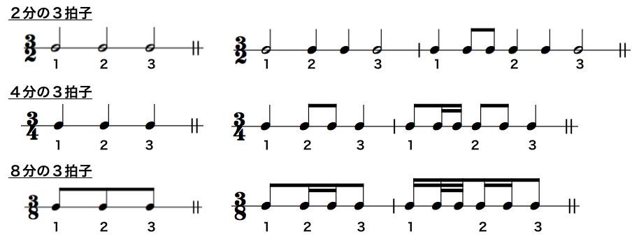 単純拍子3拍子例