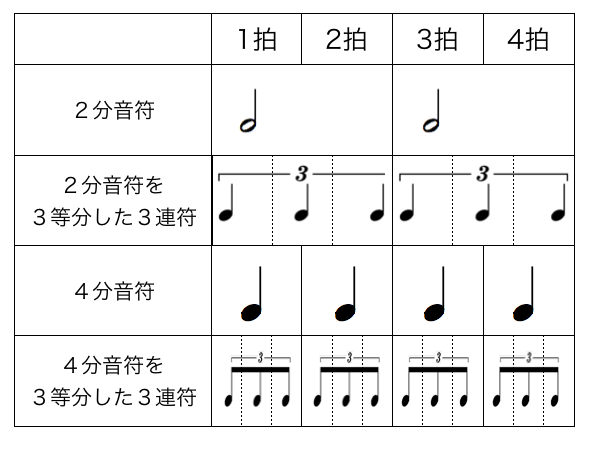 各三連符の音の長さ