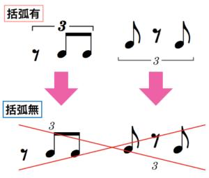 括弧ありの三連符