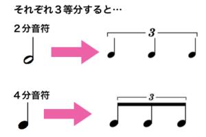3連符の説明