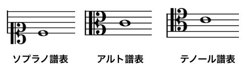 よく使用されるハ音記号