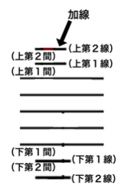 加線の説明