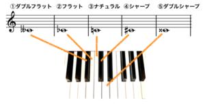 変化記号と鍵盤